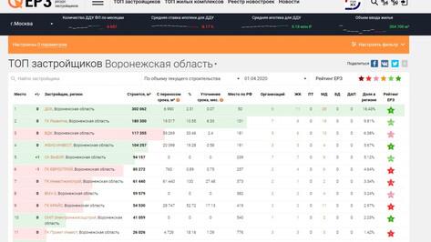 Аналитики: ДСК лидирует в Воронежской области по объемам строительства жилья