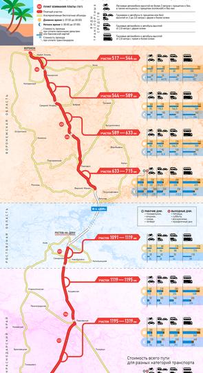 Во сколько обойдется проезд по платным участкам автодороги М-4 из Воронежа до Краснодара