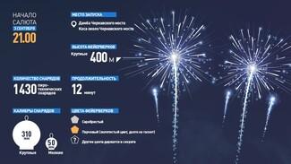 Инфографика РИА «Воронеж». Чем удивит салют на День города-2016
