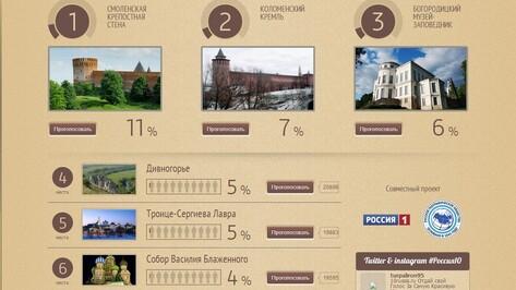 Дивногорье занимает уже четвертое место в проекте «Россия 10»