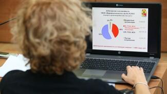Ставка по кредиту для «Воронежтеплосети» увеличилась на 2%