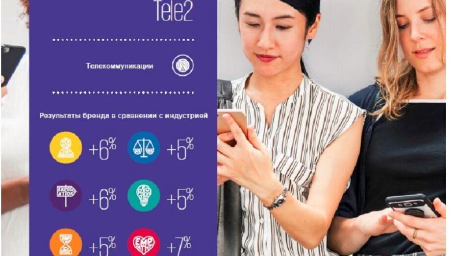Tele2 вошла в 100 российских брендов с лучшим клиентским сервисом