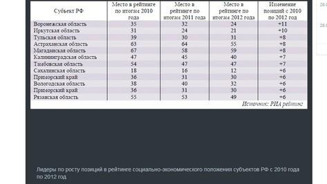 Воронежская область - лидер по росту позиций в рейтинге регионов