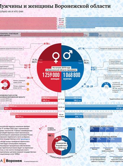 Мужчины и женщины Воронежской области