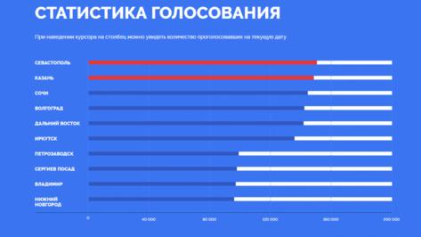 Воронежцы проголосуют за символы для новых банкнот в отделении «Банка России»
