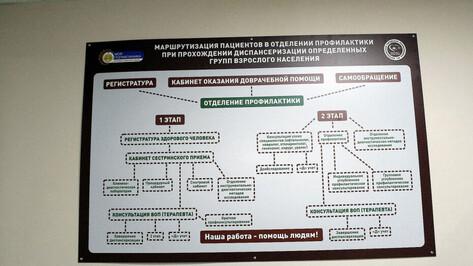 Диспансеризацию разрешили проходить переболевшим или привившимся от COVID-19 воронежцам