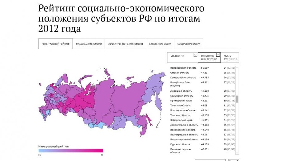 Воронежская область поднялась на 8 позиций за год в социально-экономическом рейтинге регионов