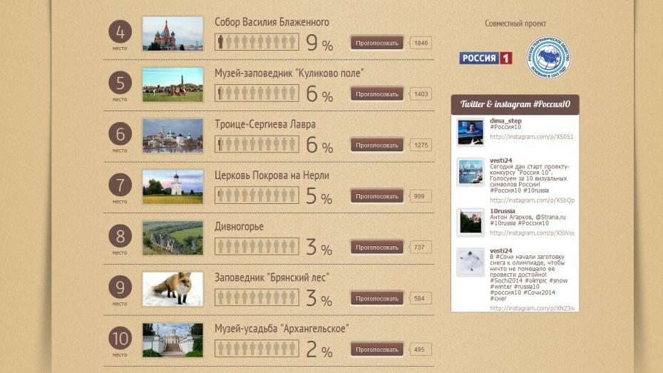 Россияне отдали Дивногорью 8 место на проекте-конкурсе «Россия 10»