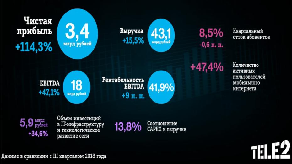 Квартальная чистая прибыль Tele2 выросла на 114%